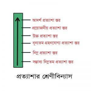 Expectation Level - Deshi Amazon - Enam Digital Marketing